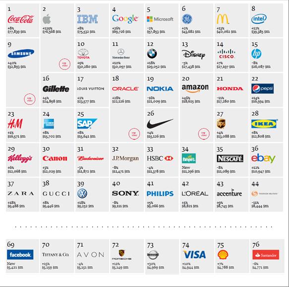 Todas las marcas del mundo nombres - Imagui