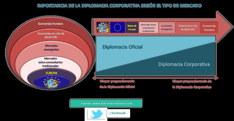 Importancia de la Diplomacia Corporativa según el tipo de mercado